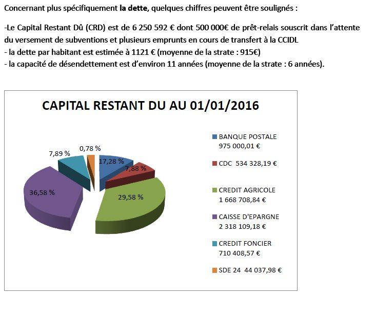 capital restant du au 01 01 2016
