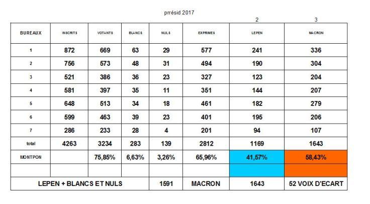 2éme tour présidentielles 2017 Montpon