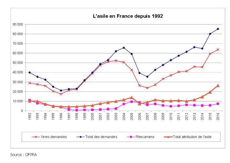 tableau statistiques demandes asile depuis 1992